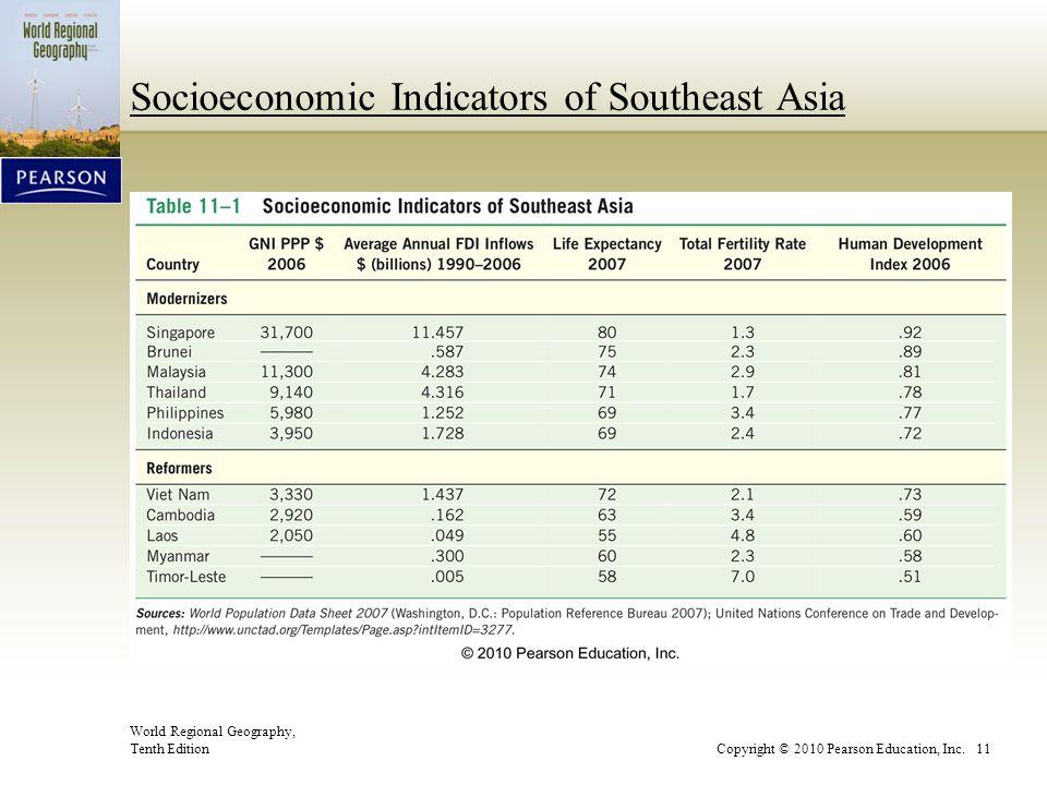 Socioeconomic Indicators of Southeast Asia