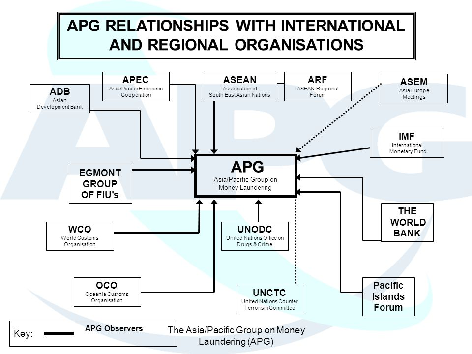APG RELATIONSHIPS WITH INTERNATIONAL AND REGIONAL ORGANISATIONS