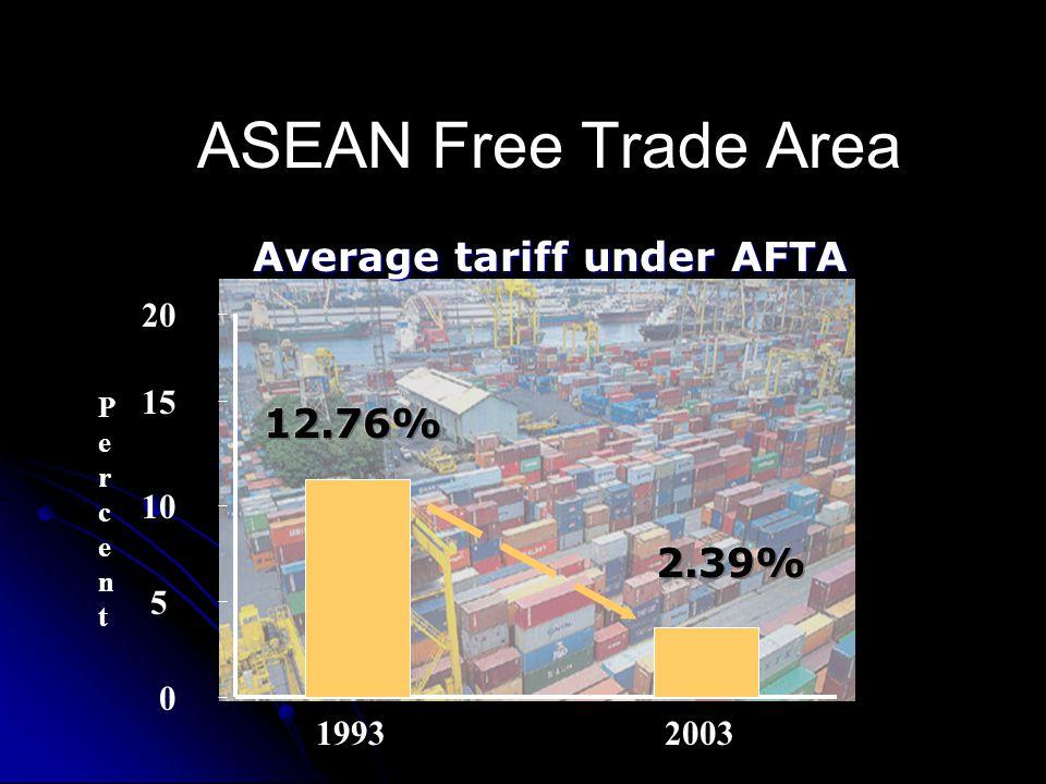 Average tariff under AFTA