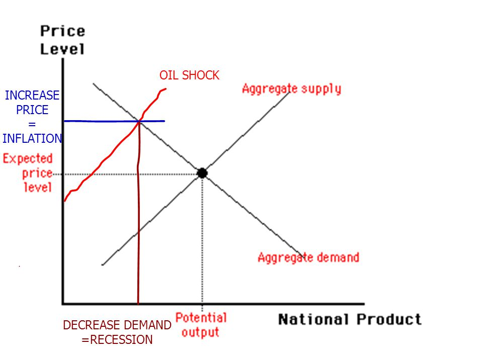 OIL SHOCK INCREASE PRICE = INFLATION DECREASE DEMAND =RECESSION
