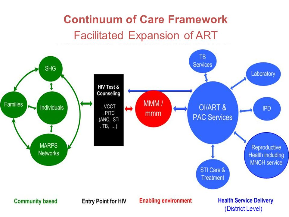 Continuum of Care Framework Facilitated Expansion of ART