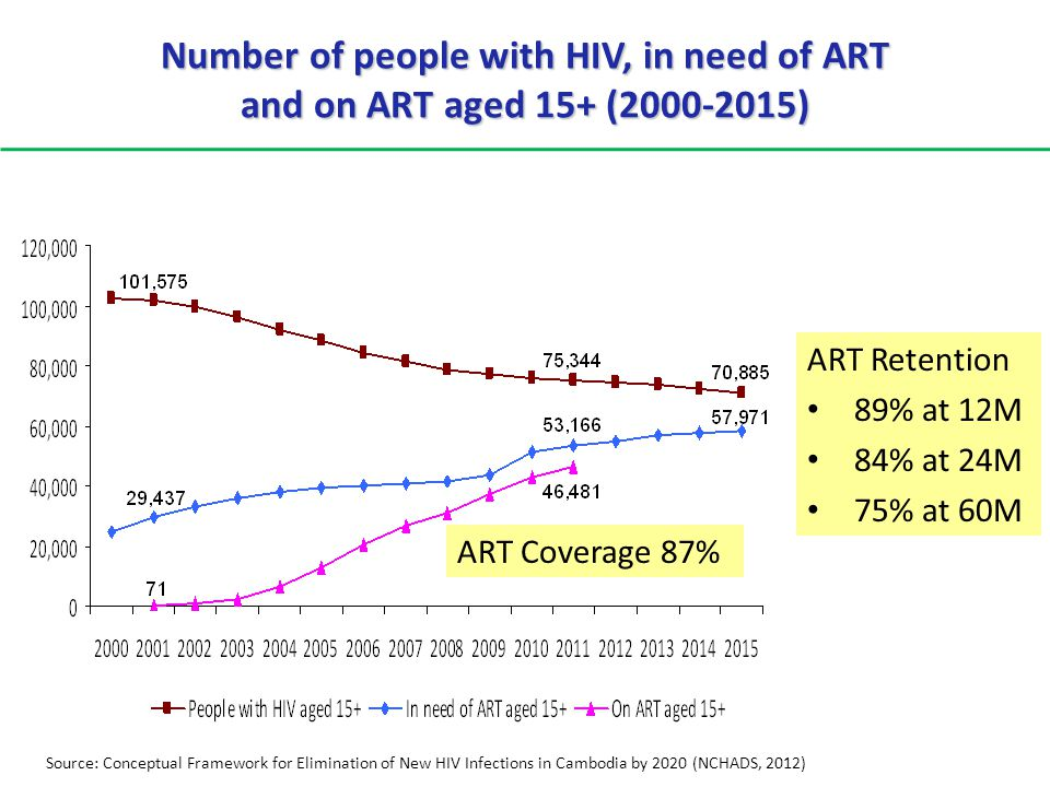 Number of people with HIV, in need of ART and on ART aged 15+ (2000-2015)