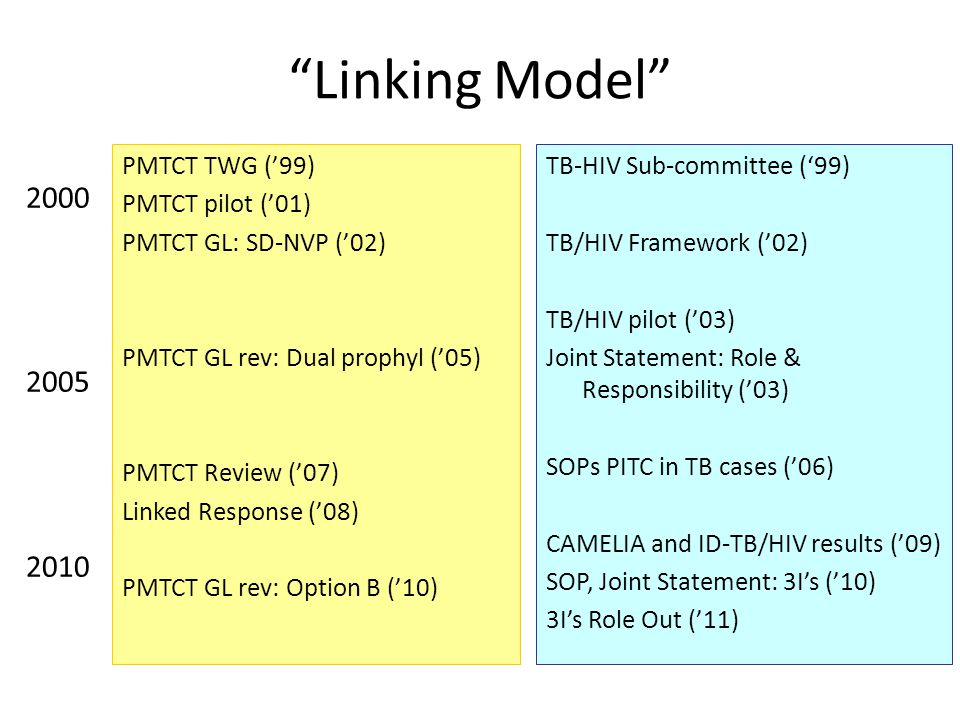 Linking Model 2000 2005 2010 PMTCT TWG ('99) PMTCT pilot ('01)