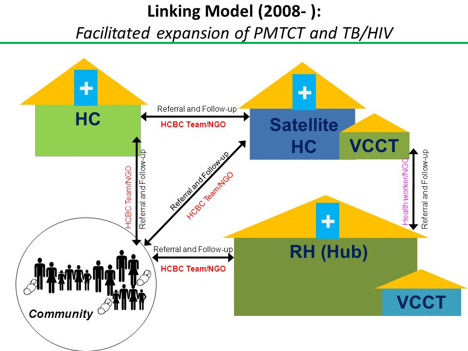 Linking Model (2008- ): Facilitated expansion of PMTCT and TB/HIV