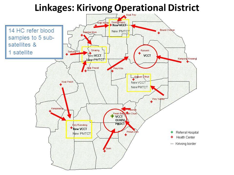 Linkages: Kirivong Operational District
