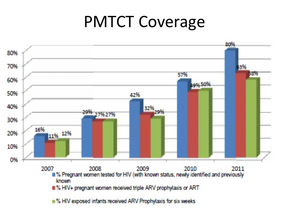 PMTCT Coverage We used this success in demonstration sites for resource mobilization to rapidly scale-up this approach nation-wide.