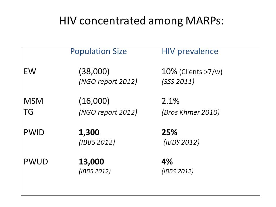 HIV concentrated among MARPs: