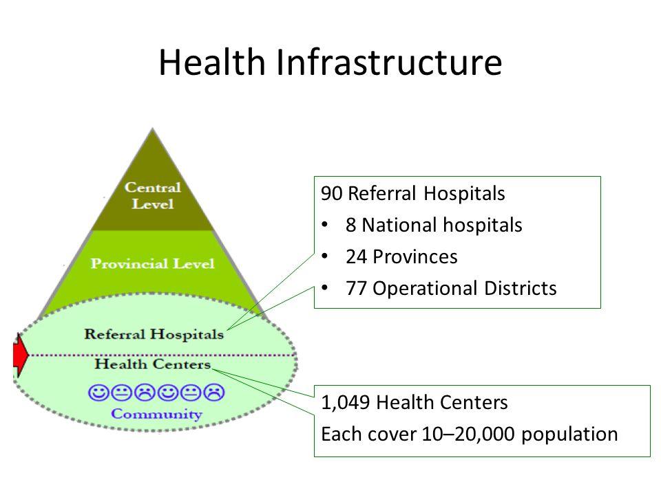 Health Infrastructure