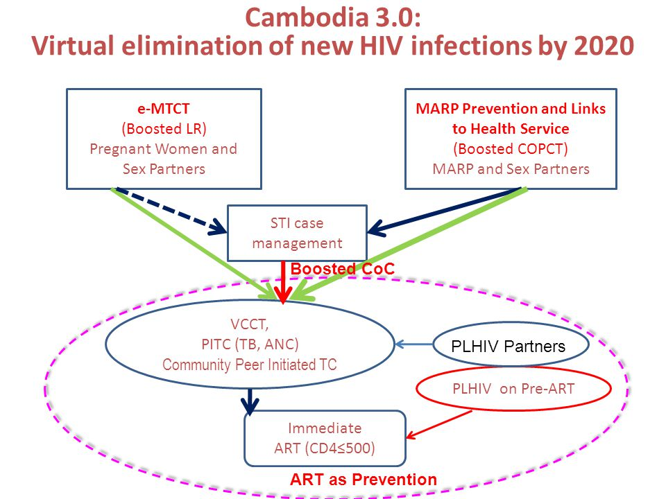 Cambodia 3.0: Virtual elimination of new HIV infections by 2020