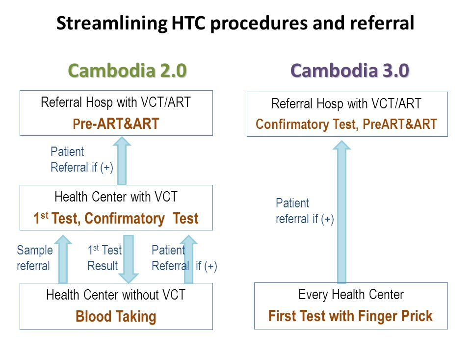 Streamlining HTC procedures and referral