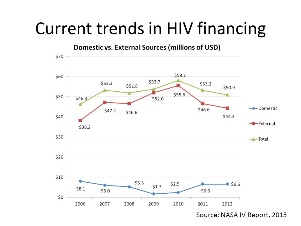 Current trends in HIV financing