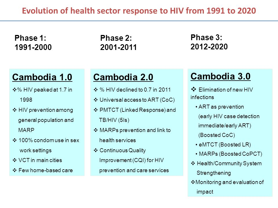 Evolution of health sector response to HIV from 1991 to 2020