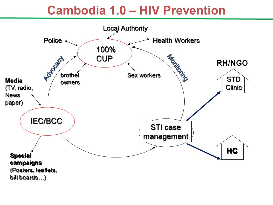 Cambodia 1.0 – HIV Prevention