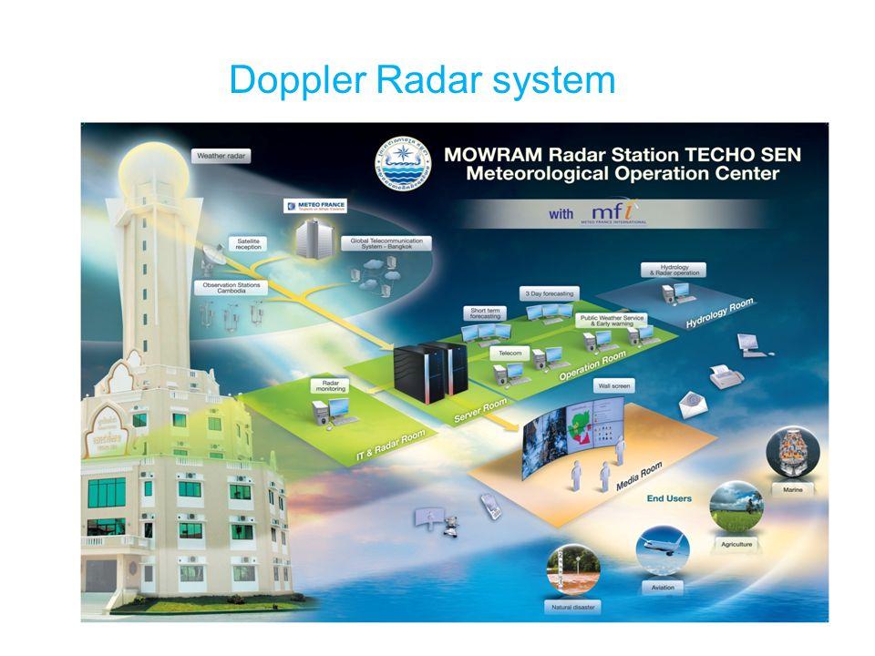 Doppler Radar system