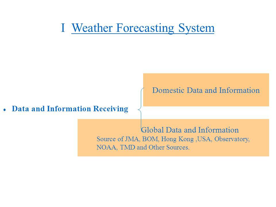 I Weather Forecasting System