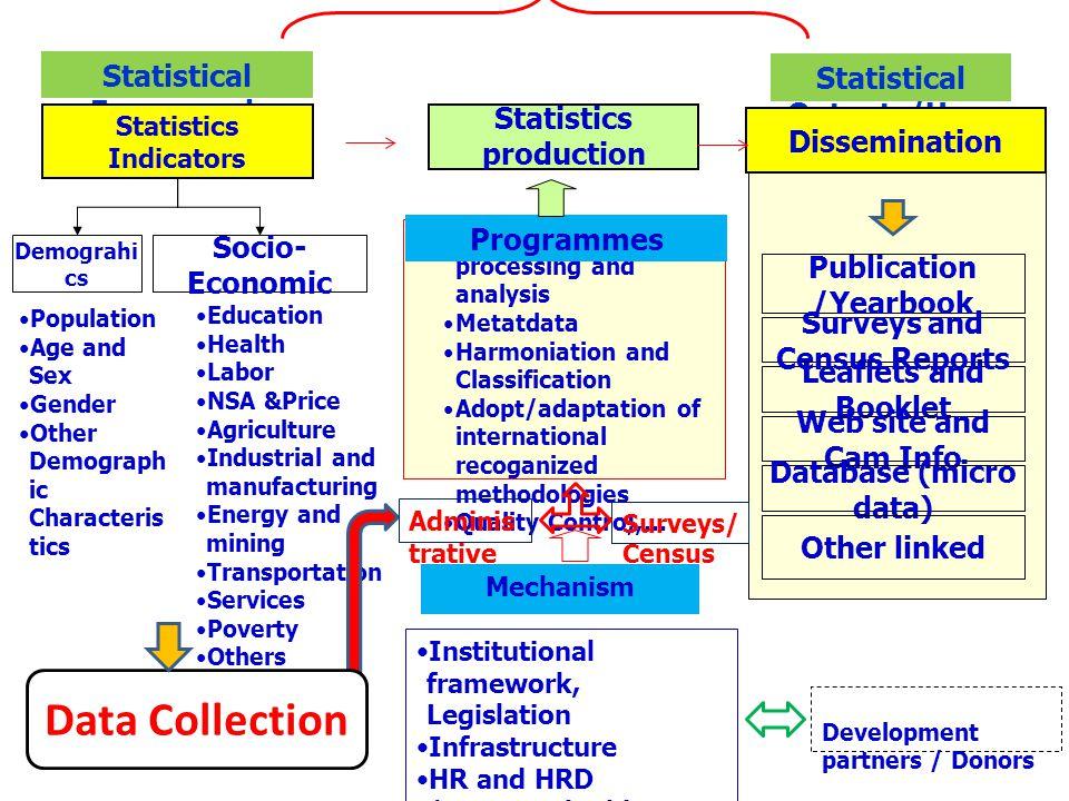 Statistical Framework