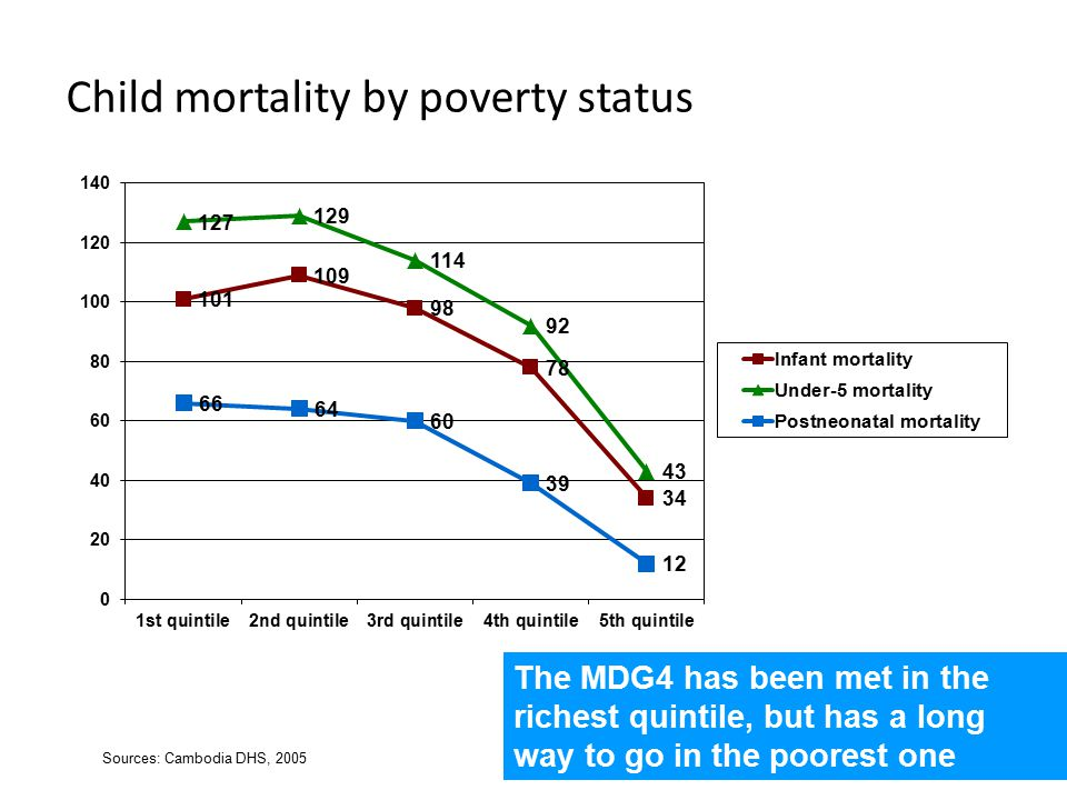 Child mortality by poverty status