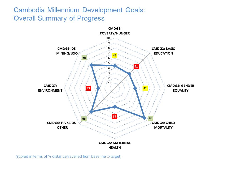 Cambodia Millennium Development Goals: Overall Summary of Progress