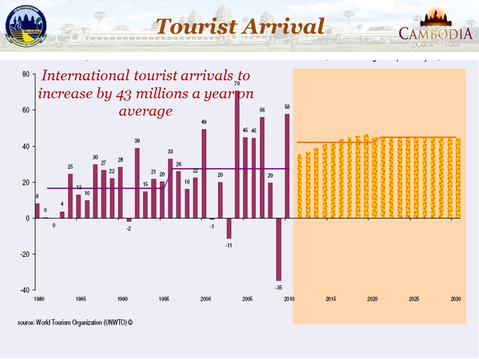 Tourist Arrival International tourist arrivals to increase by 43 millions a year on average