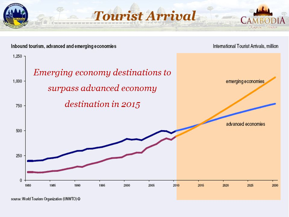 Tourist Arrival Emerging economy destinations to surpass advanced economy destination in 2015
