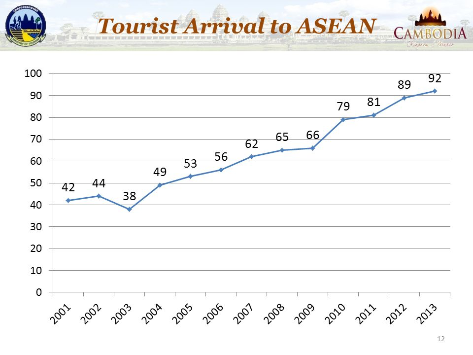 Tourist Arrival to ASEAN