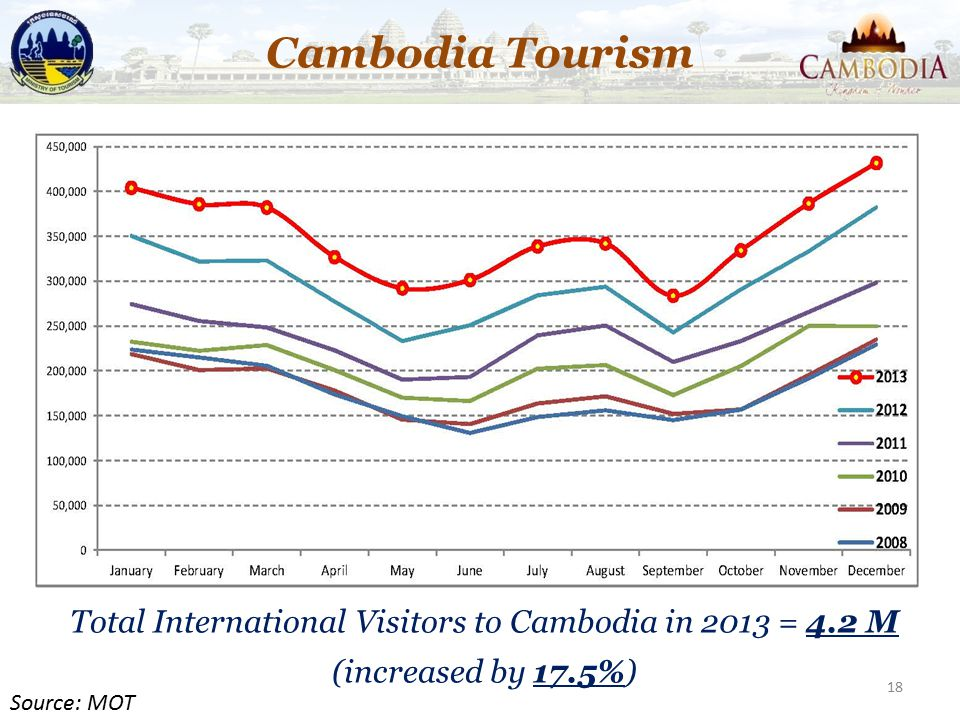 Cambodia Tourism Total International Visitors to Cambodia in 2013 = 4.2 M (increased by 17.5%) Source: MOT.