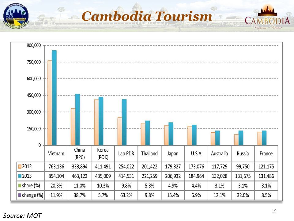 Cambodia Tourism Source: MOT