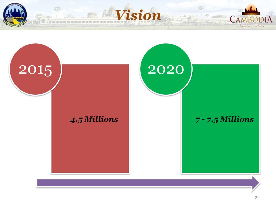 Vision 4.5 Millions 2015 7 - 7.5 Millions 2020
