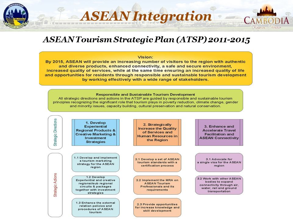 ASEAN Tourism Strategic Plan (ATSP) 2011-2015