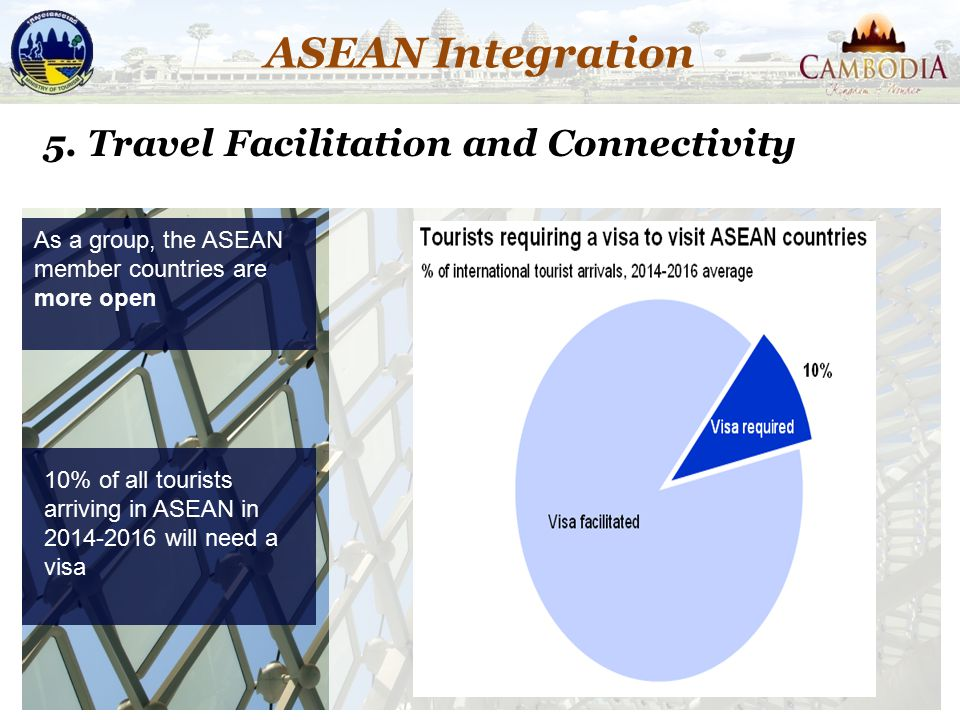 ASEAN Integration 5. Travel Facilitation and Connectivity