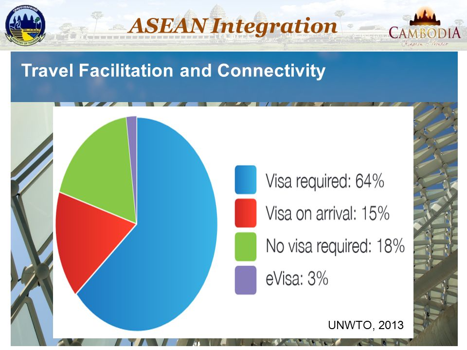 ASEAN Integration Travel Facilitation and Connectivity UNWTO, 2013