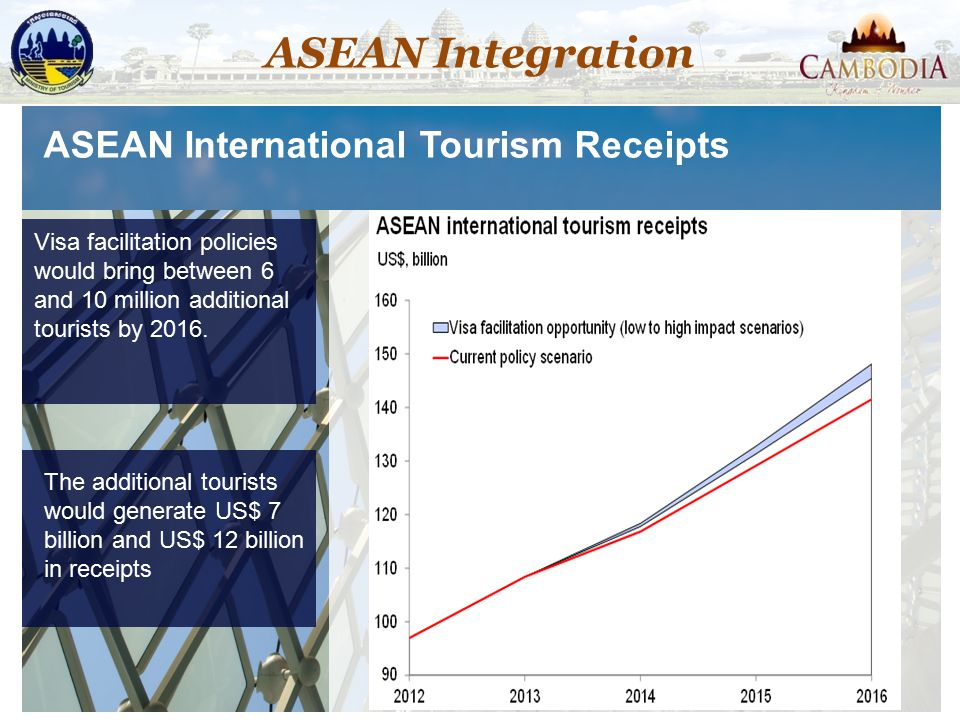 ASEAN Integration ASEAN International Tourism Receipts