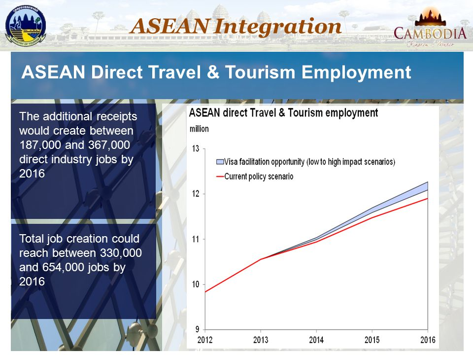 ASEAN Integration ASEAN Direct Travel & Tourism Employment
