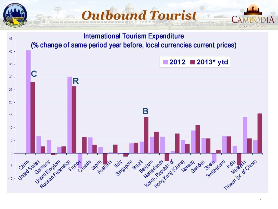 Outbound Tourist