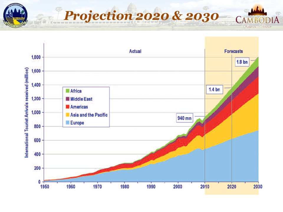 Projection 2020 & 2030