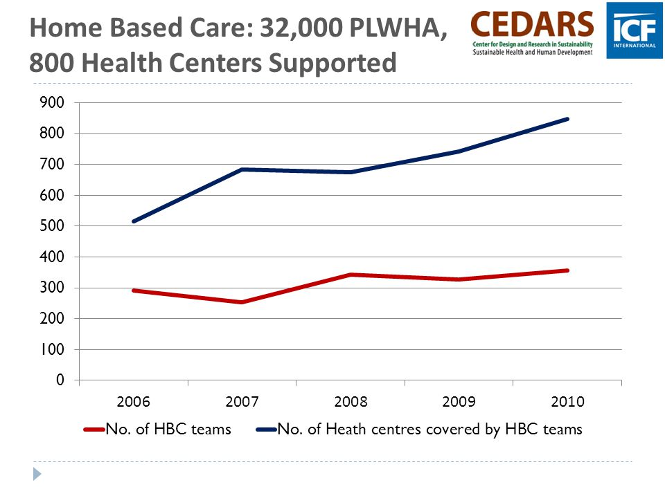 Home Based Care: 32,000 PLWHA, 800 Health Centers Supported