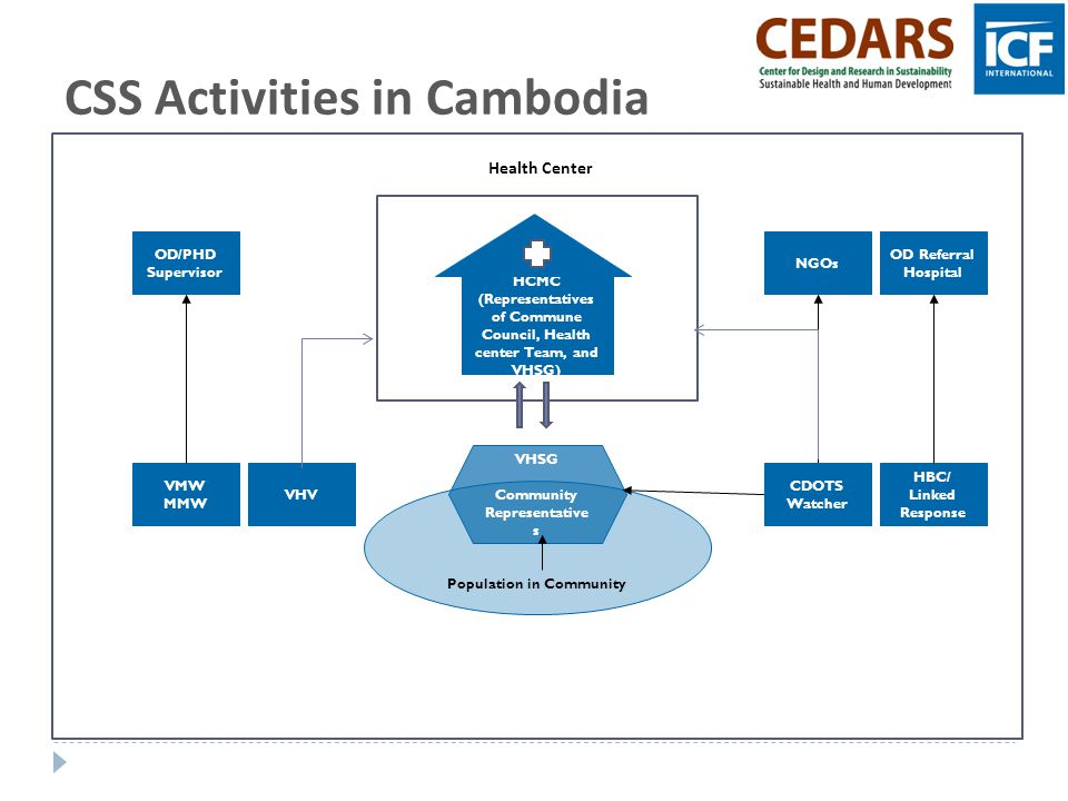 CSS Activities in Cambodia