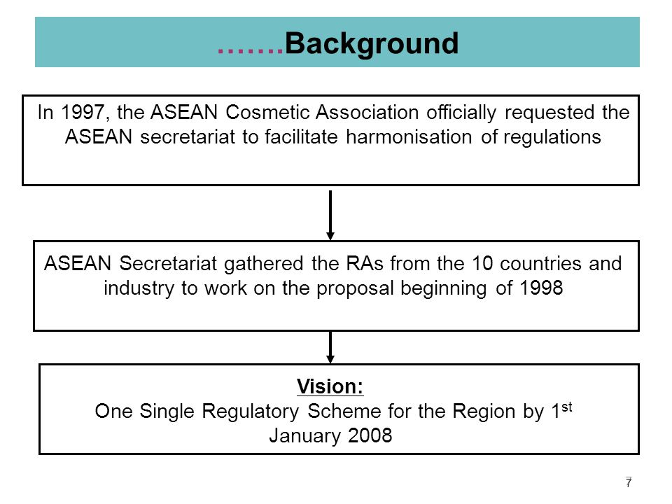 One Single Regulatory Scheme for the Region by 1st January 2008
