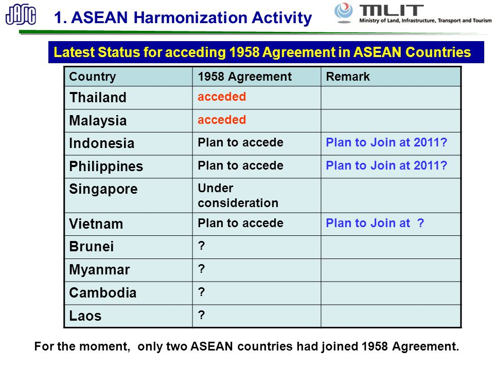 1. ASEAN Harmonization Activity