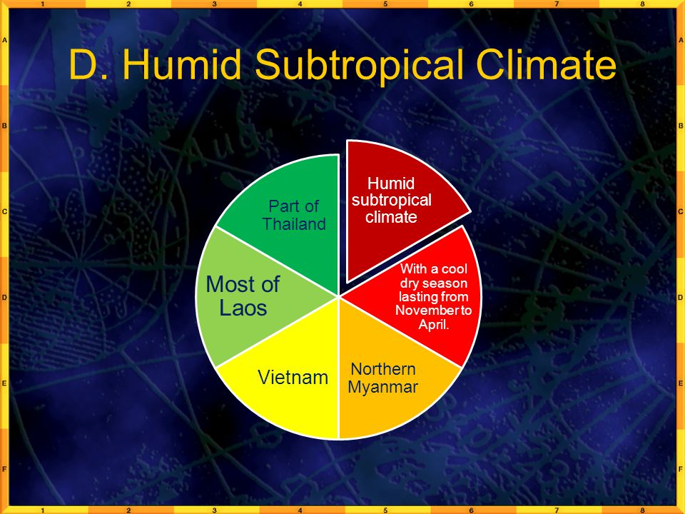 D. Humid Subtropical Climate