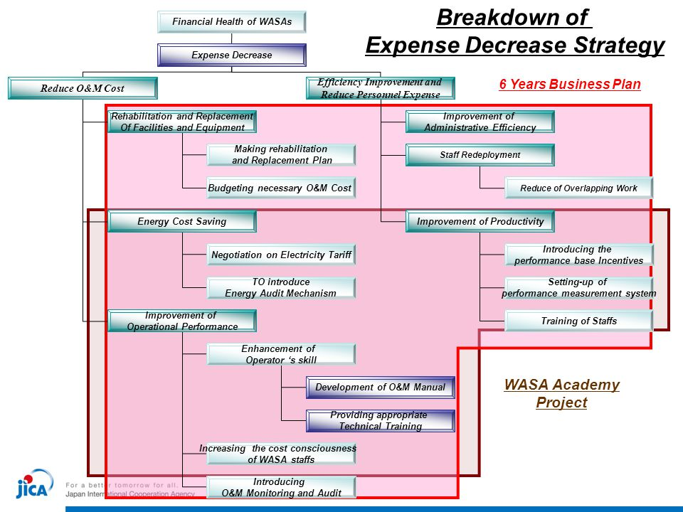 Breakdown of Expense Decrease Strategy