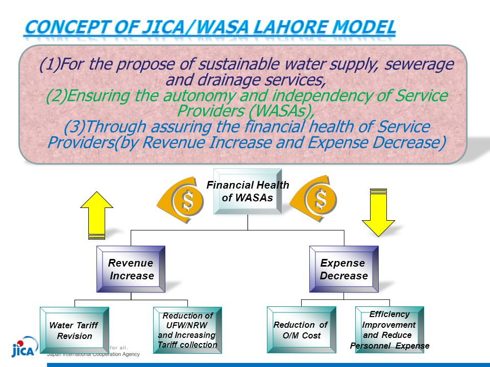Concept of JICA/WASA Lahore Model