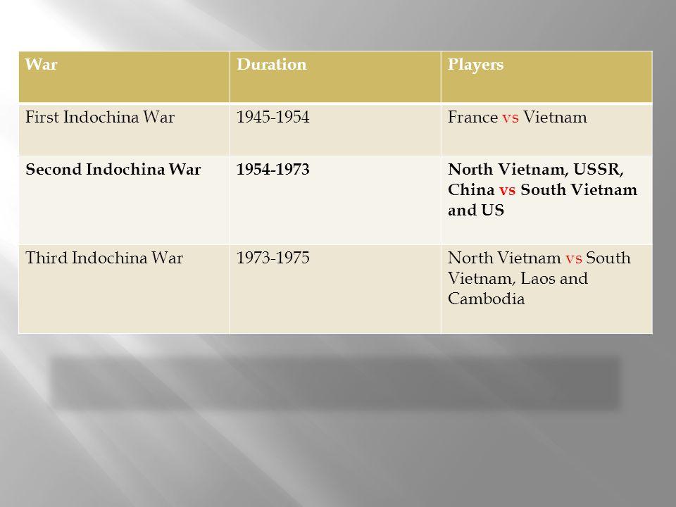 War Duration. Players. First Indochina War. 1945-1954. France vs Vietnam. Second Indochina War.