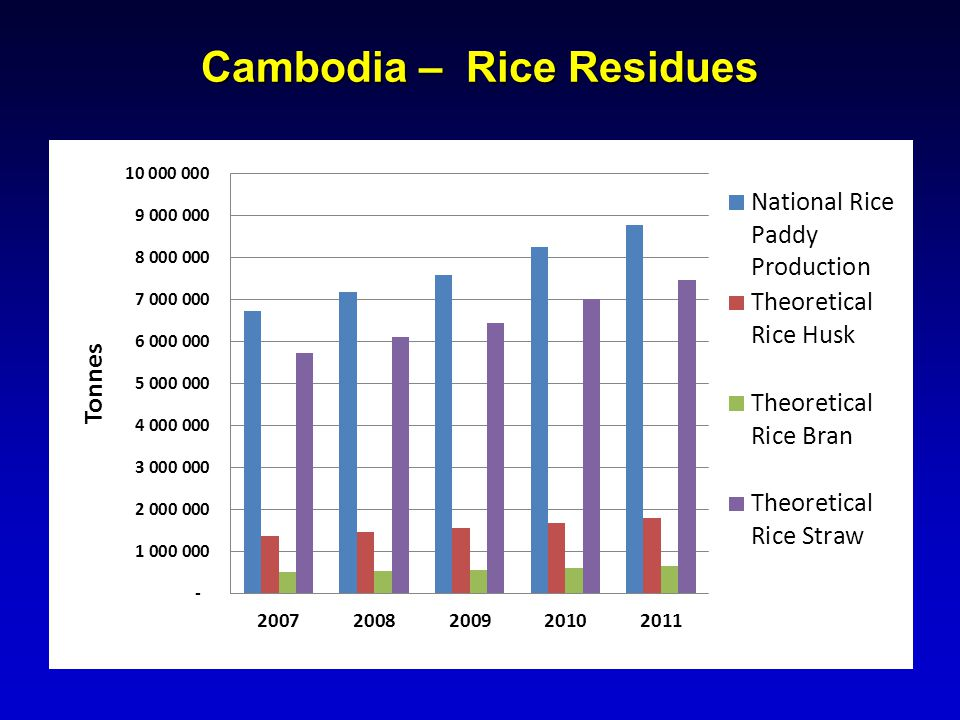 Cambodia – Rice Residues