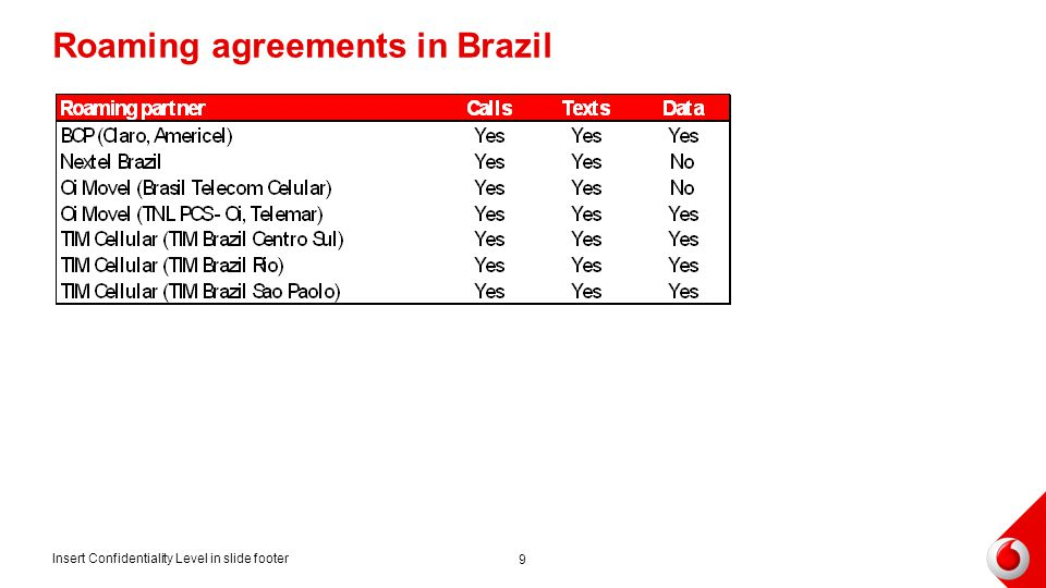 Roaming agreements in Brazil