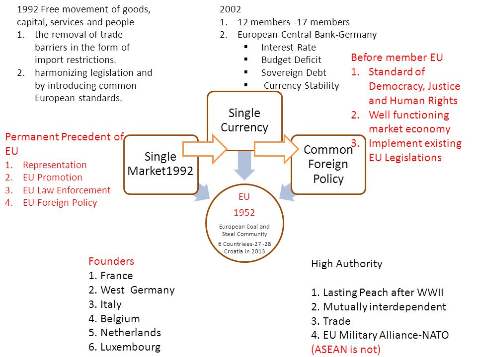 Single Currency Common Foreign Policy Single Market1992