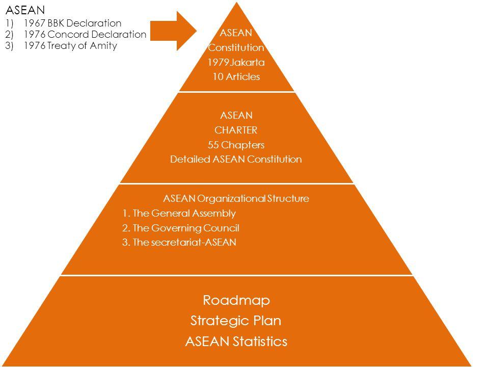 Roadmap Strategic Plan ASEAN Statistics ASEAN 1967 BBK Declaration