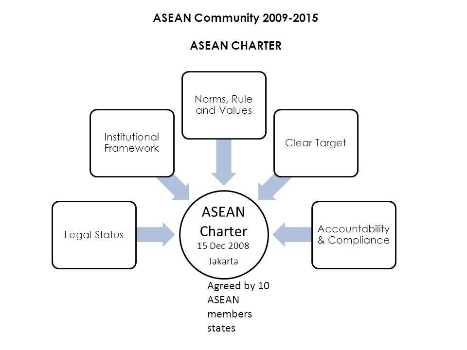 ASEAN Charter ASEAN Community 2009-2015 ASEAN CHARTER