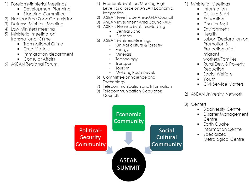 ASEAN SUMMIT Political- Security Community Economic Community