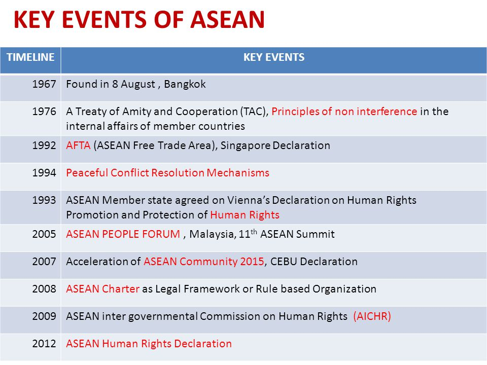 KEY EVENTS OF ASEAN TIMELINE KEY EVENTS 1967